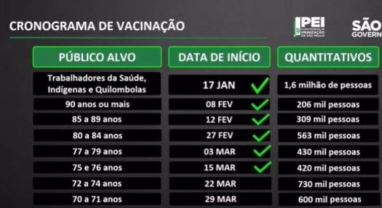 Cronograma de vacinação de idosos em São Paulo