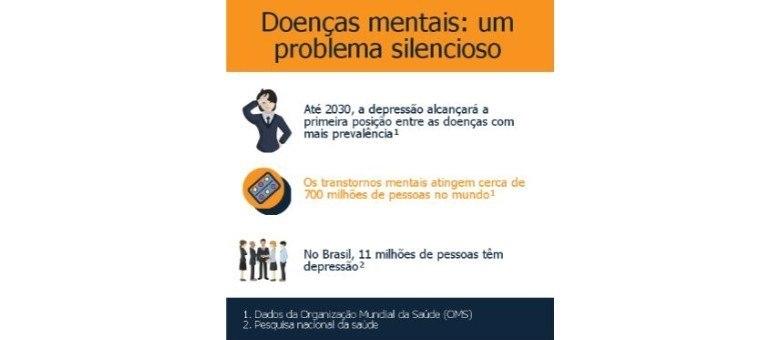 O aumento das doenças psicológicas na sociedade brasileira contemporânea