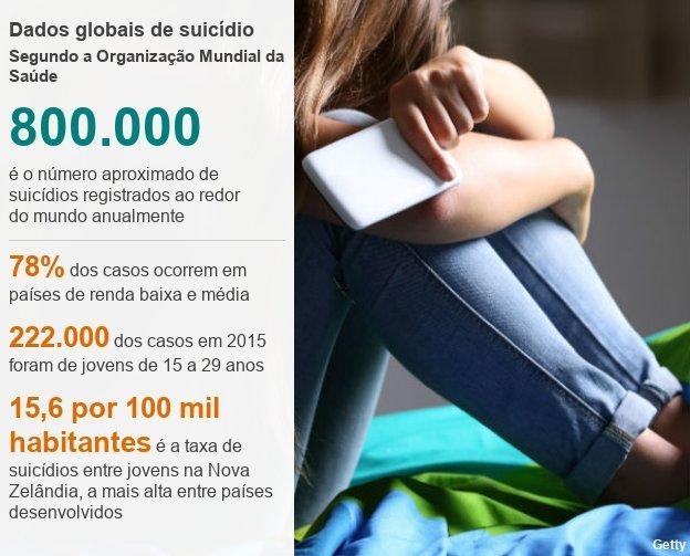 Dados globais de suicídio