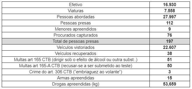 Operação SP Mais Seguro prende quase 200 pessoas nesta semana