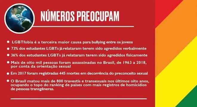 Dados sobre homofobia