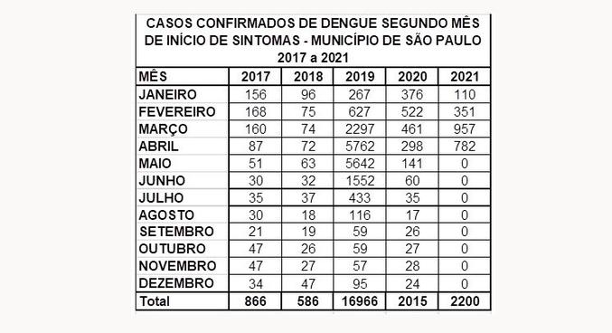 Relação dos casos de dengue entre 2017 e 2021 na cidade de São Paulo