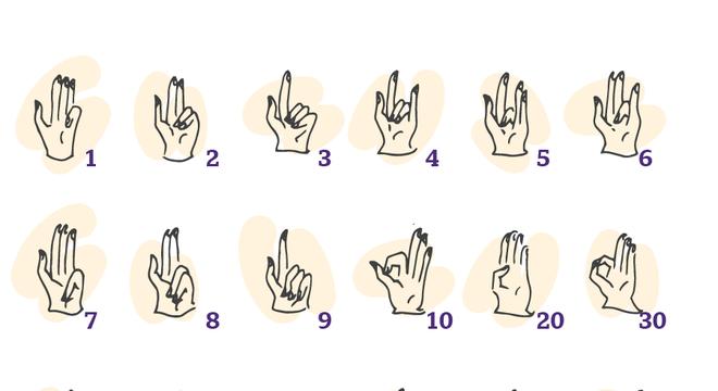 Ilustração das posições dos dedos para os números de 1 a 9.000, da perspectiva da calculadora olhando para suas próprias mãos. Baseado em MS da Cidade do Vaticano, Biblioteca Apostólica do Vaticano, Urb.lat.290, fol. 31r.