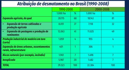 Dados de desmatamento e produção agrícola