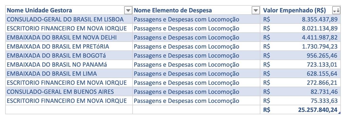 Levantamento aponta gastos dos brasileiros