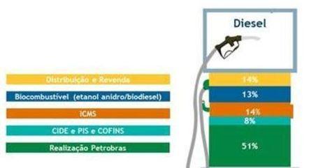 Pis/Cofins representa 8% do preço final do diesel