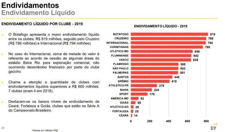 As incríveis dívidas dos clubes brasileiros no ano passado. Gastos sem limites