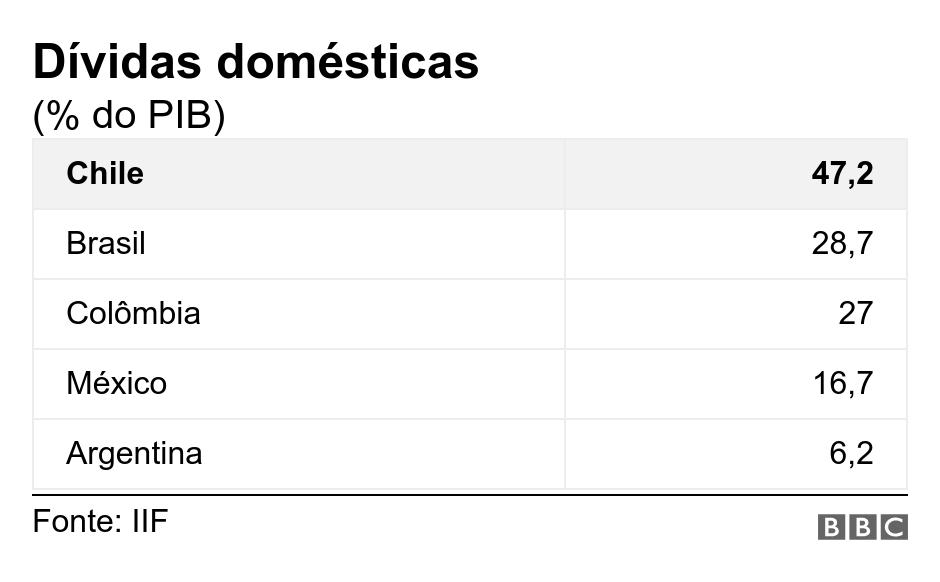 Como o Brasil se compara com os países mais endividados do mundo