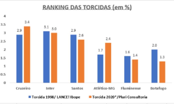 Do sétimo ao décimo-segundo lugar há dois grupos. Cruzeiro Internacional e Santos sempre brigando pelas posições 7, 8 e 9; Já Atlético-MG, Fluminense e Botafogo pelas posições 10, 11 e 12. E vale citar que várias vezes este trio ficaram em empate técnico com as duas maiores torcidas do Nordeste: Bahia e Sport.