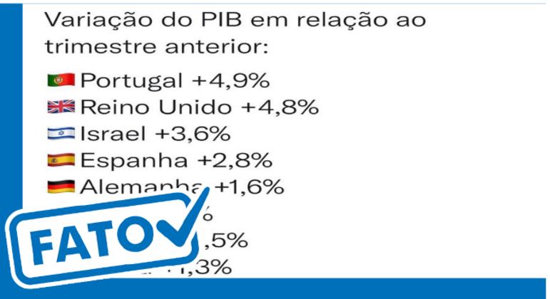 É fato que PIB de outros países aumentou e do Brasil encolheu