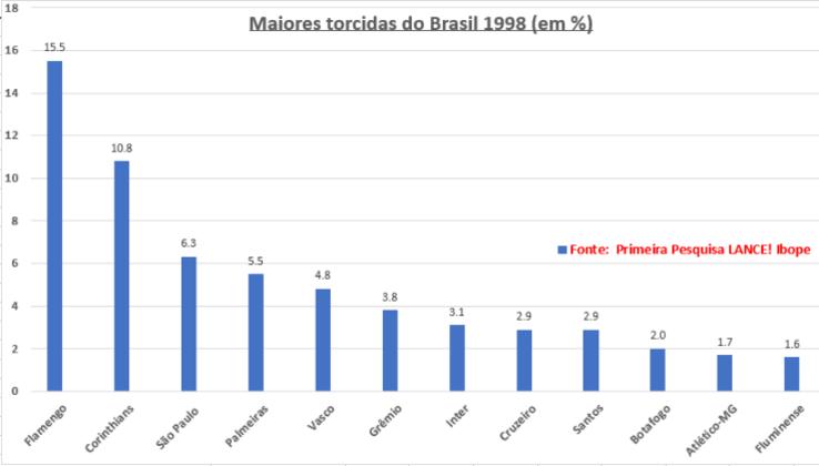 E o estudo confirmou pesquisas realizadas no início dos anos 90 pelos institutos Gallup e Datafolha: o Flamengo como Top1, seguido pelo Corinthians. São Paulo, Palmeiras e Vasco vieram a seguir. Nesta primeira pesquisa vale citar as ótimas posições de Grêmio e Internacional.