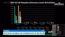 Vacina: eficácia global da coronavac é de 50,38%