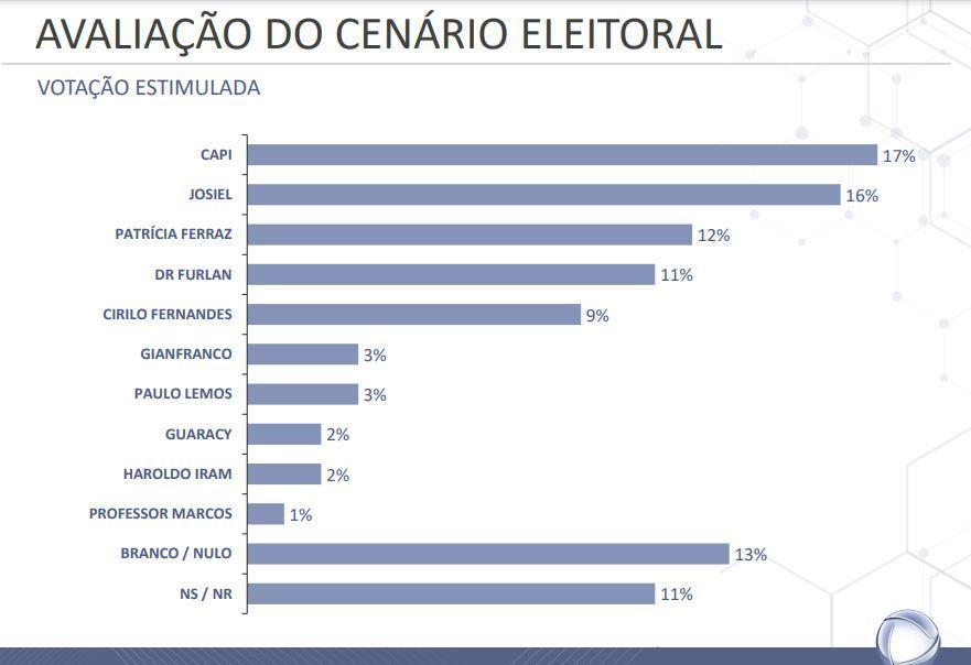 Pesquisa sobre candidatos à Prefeitura de Macapá