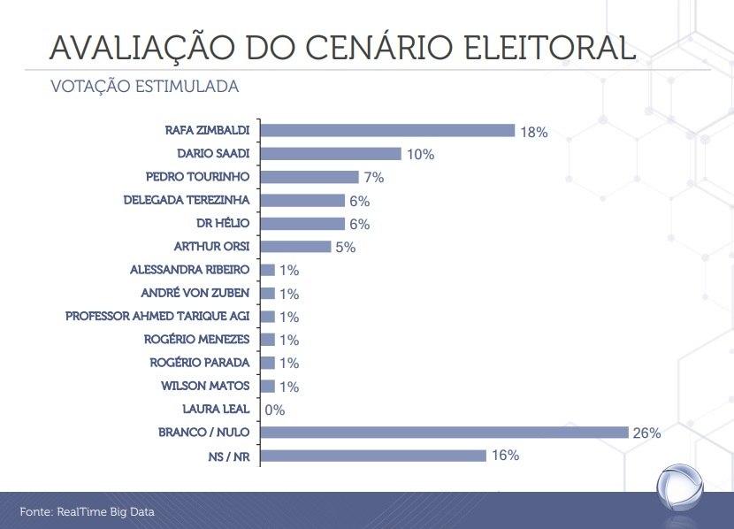 Veja a intenção de votos para prefeitura de Campinas