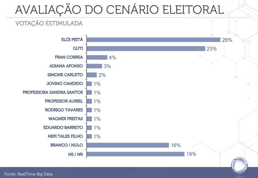 Veja a intenção de votos para prefeitura de Guarulhos