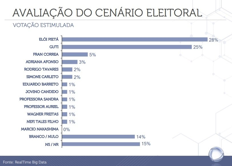 Veja as intenções de votos para prefeitura de Guarulhos