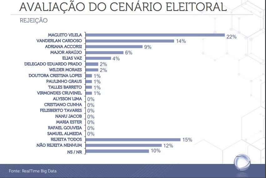 Rejeição aos candidatos a prefeito de  Goiânia