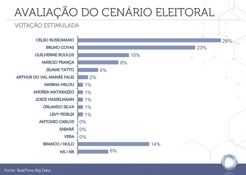 Veja a intenção de voto para prefeito de São Paulo