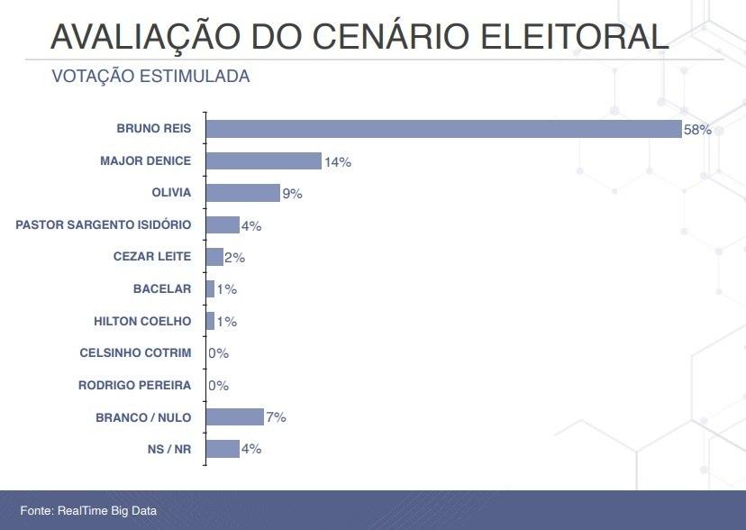 Veja os números da intenção de votos em Salvador