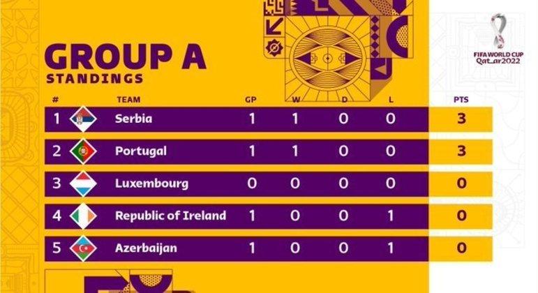 A classificação do Grupo A