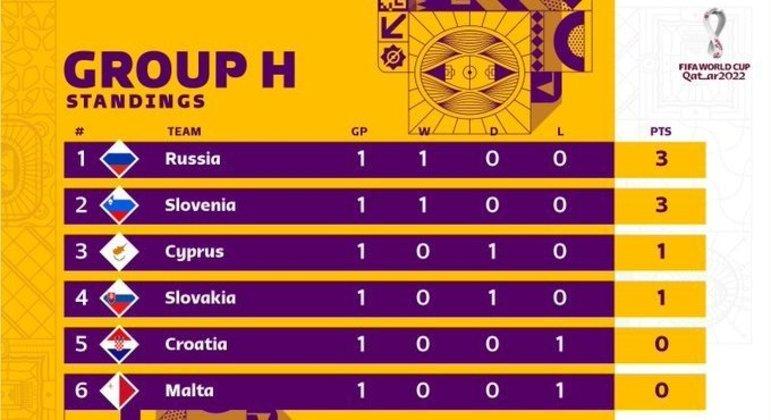 A classificação do Grupo H