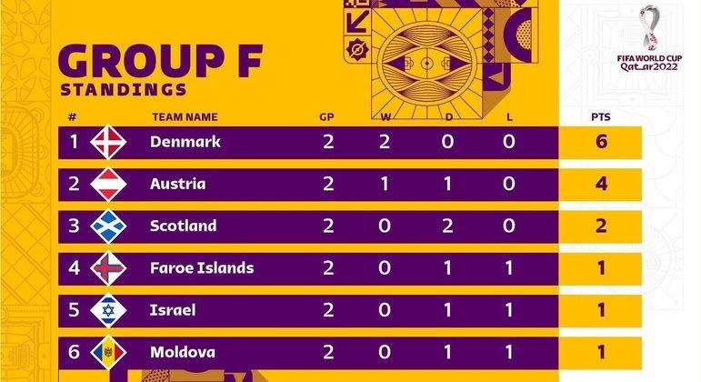 A classificação do Grupo F