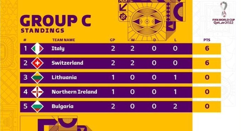 A classificação do Grupo C