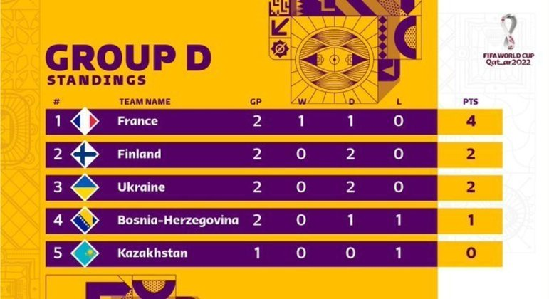 A classificação do Grupo D