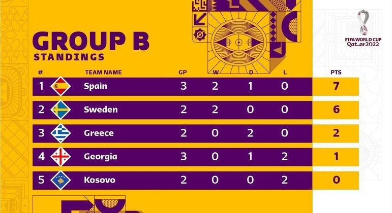 A classificação do Grupo B
