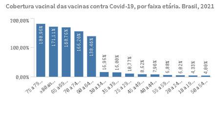 Em Sebastião Barros, vacinação desafia a matemática