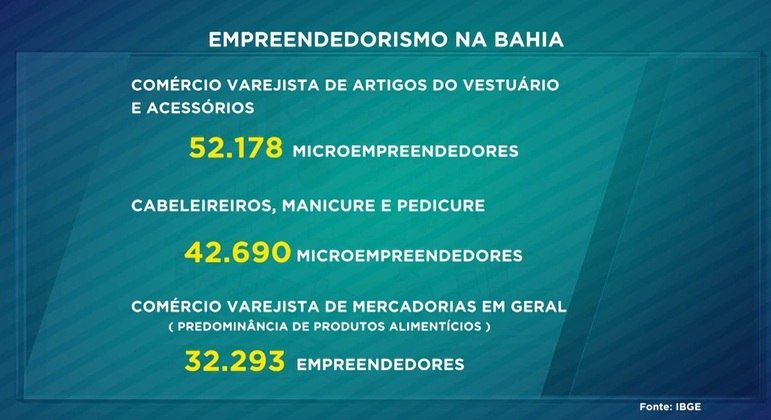 Veja os números do empreendedorismo na Bahia
