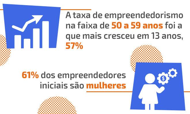 Taxa de empreendedorismo sobe mais entre maiores de 55 anos ... f9d54c8d20222