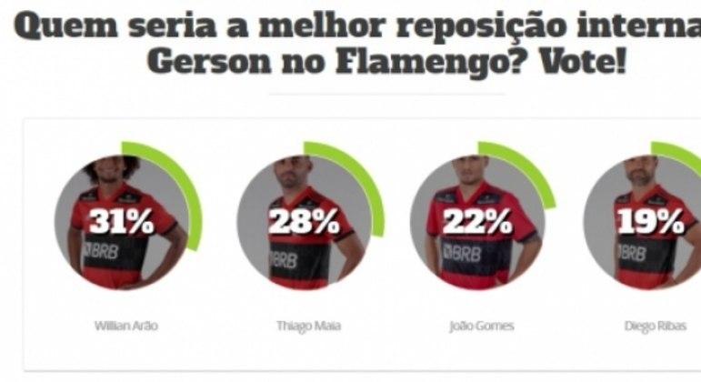 Enquete - Flamengo