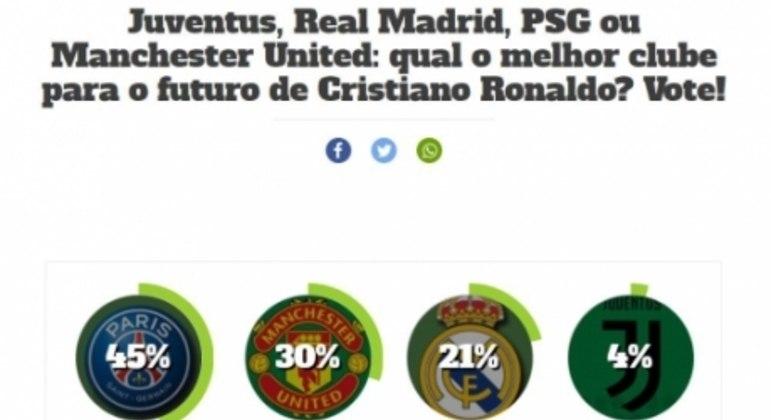 Enquete futuro de Cristiano Ronaldo