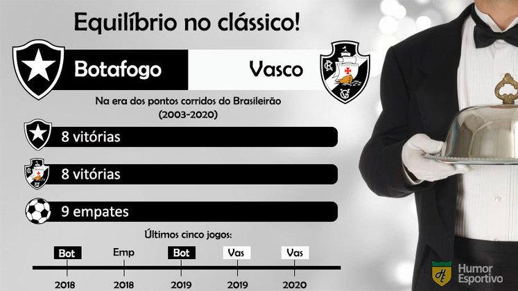 Equilibrado! Botafogo e Vasco têm o mesmo número do vitórias