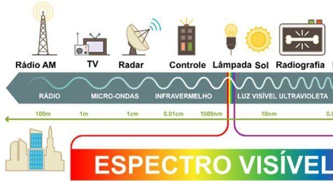 Espectro eletromagnético: o que é, para que serve e diferentes tipos