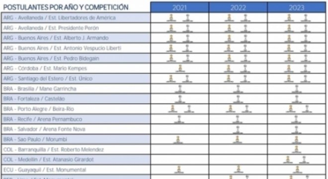 Estádios candidatos para as finais da Libertadores e Sul-Americana