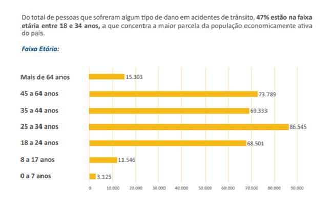 Estatística do DPVAT demonstra a tragédia do trânsito brasileiro. Só educação pode mudar isso