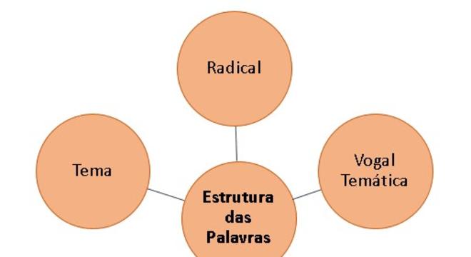 Estrutura das palavras - O que é, como são formadas e exemplos