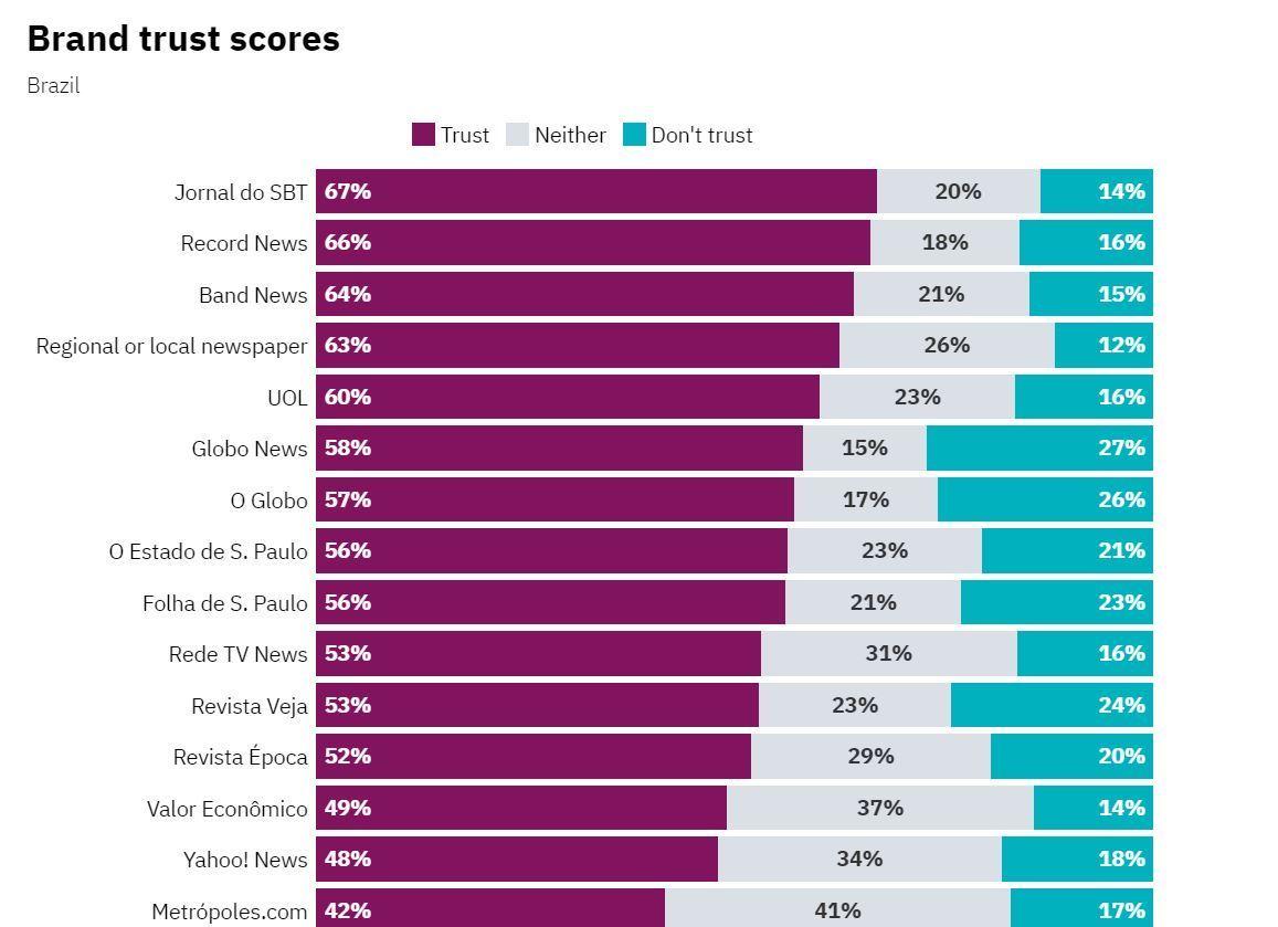 Dois em cada três brasileiros (66%) consideram a Record News confiável