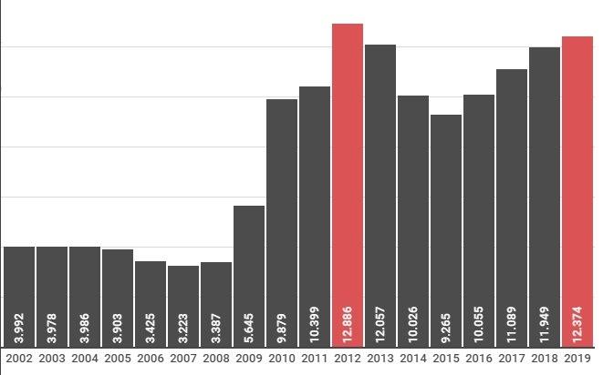 Registros de estupros no Estado de São Paulo entre 2002 e 2019