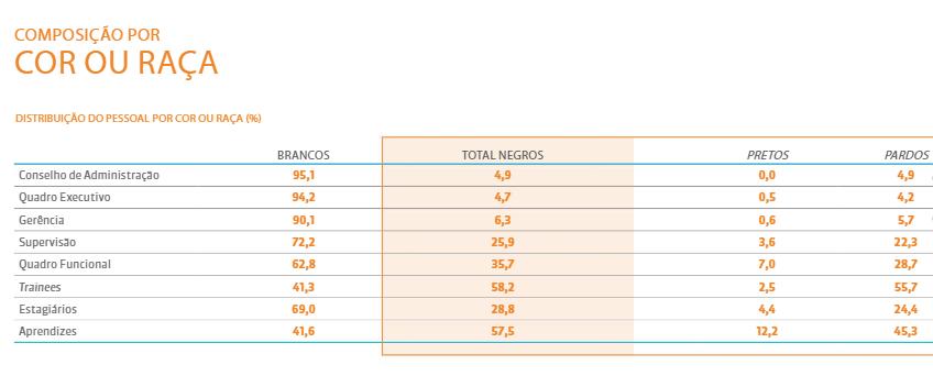 Presença racial nas 500 maiores empresas do Brasil