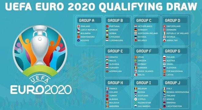 Os grupos das eliminatórias da Eurocopa de 2020