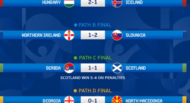 Os resultados dos jogos derradeiros