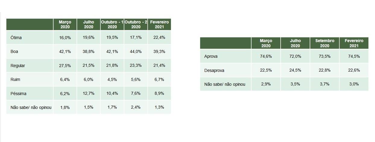 Dados mostram aprovação de Kalil desde março de 2020