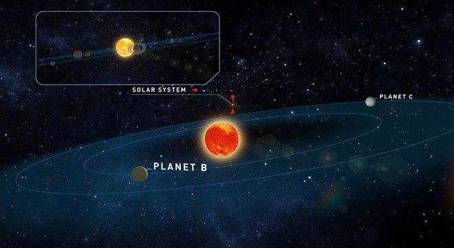 Os planetas Teegarden b e Teegarden c podem ter água líquida na superfície