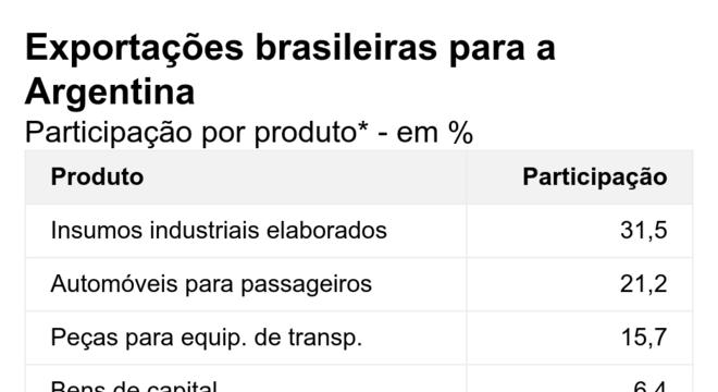 Exportações brasileiras para a Argentina. Participação por produto* - em %.  *De janeiro a agosto de 2019.