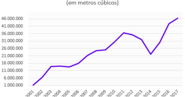Importação de gasolina e diesel bate recorde e produção
