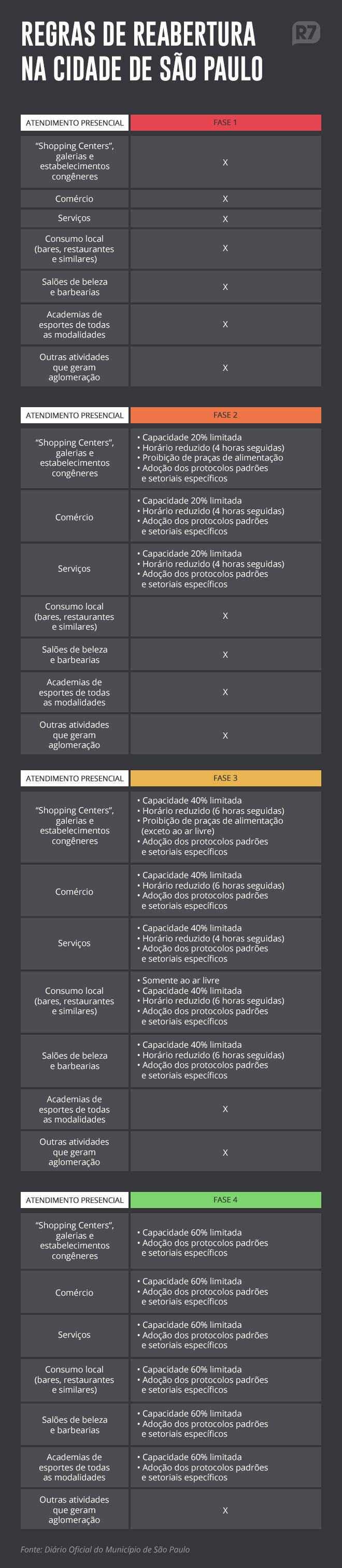 Regras prevista para cada fase da reabertura na cidade de São Paulo