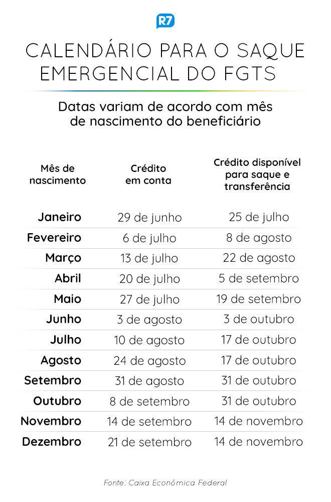 Calendário do saque emergencial